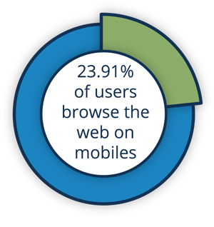 25% of browsers use mobiles.
